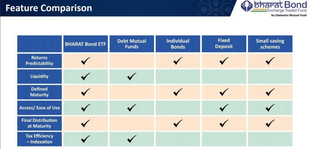 Bharat Bond ETF vs Debt Mutual Funds vs FD vs Bonds