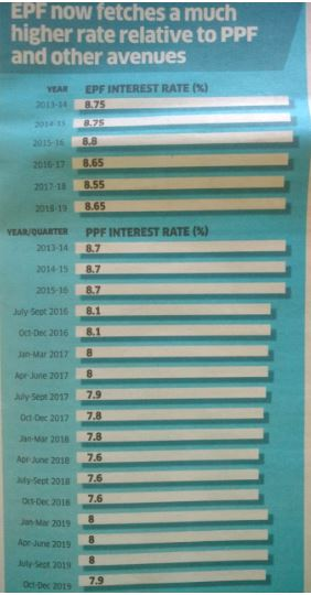 EPF & PF interest rates going down, Trend suppose to continue