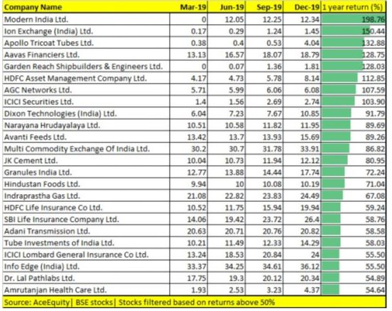 FII Stake Increased in these stocks in last 4 uarters