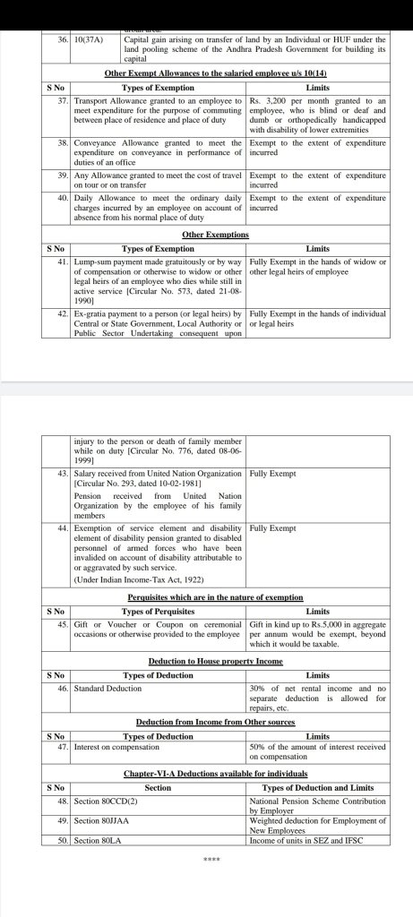 Tax Exemptions in FY20-21 Union Budget 2020