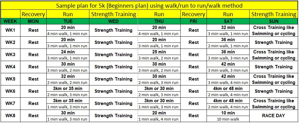 5K run sample plan with walk run method to run walk method