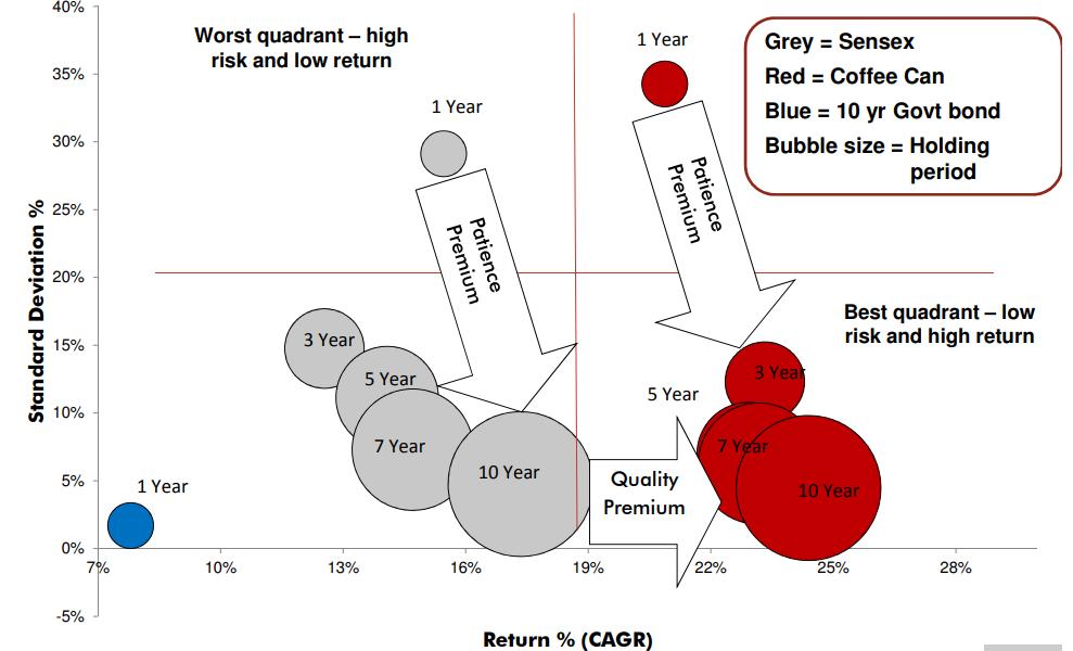 Low risk high return