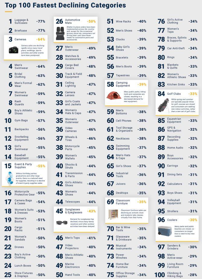 100 fastest declining categories