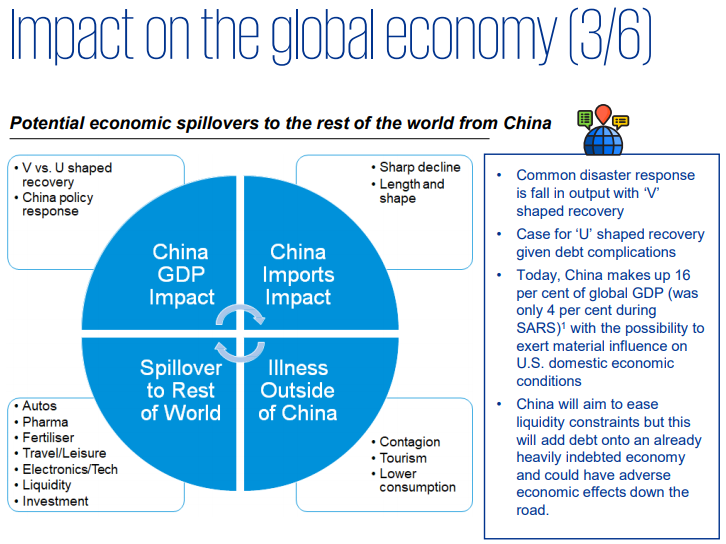 Impact on global economy and U shape recovery