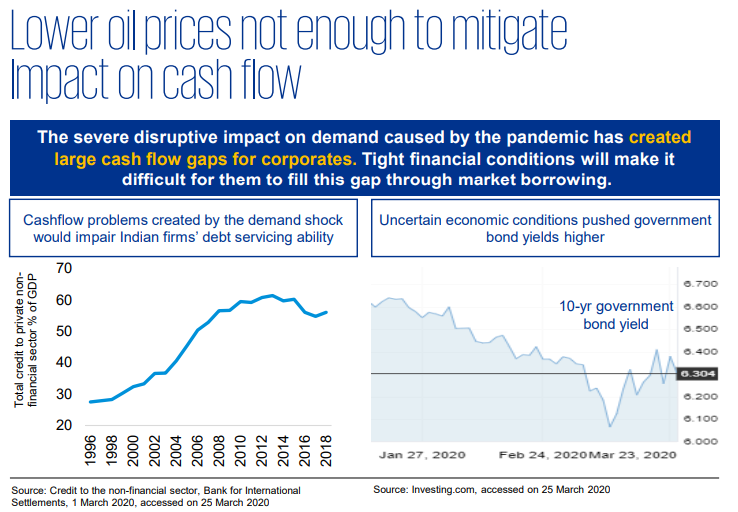 Lower oil prices not enough to mitigate cash flow problems