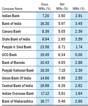 Gross  NPA Net NPA and NIM for public sector banks