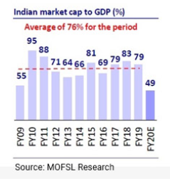 Market cap to GDP Ratio