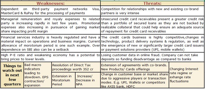 SWOT ANALYSIS : SBI CARDS WEAKNESS,THREATS AND WATCH OUT THINGS