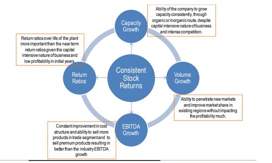 recipe for consistent stock returns