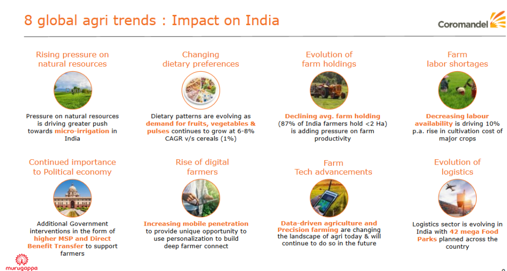 Global agri trends and its impact on India