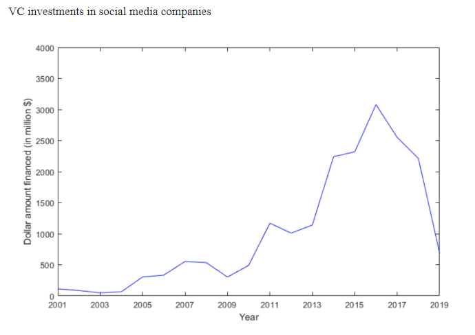 VC investment in social media going down in recent years