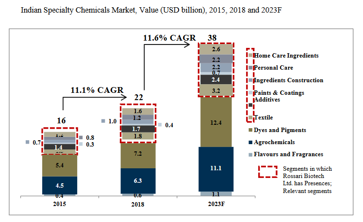 Indian specialty chemical market