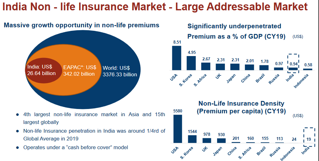NON-LIFE INSURANCE : HUGE OPPORTUNITY and LARGE ADDRESSABLE MARKET