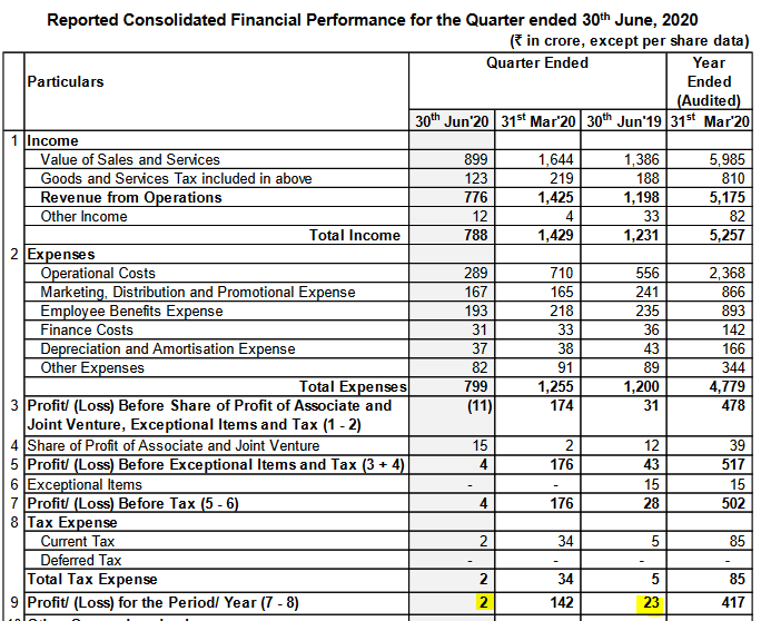 TV18 Broadcast Q1FY21 results are badly hit by advertising loss