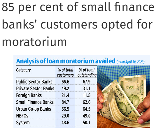 small finance banks moratorium ratio is quite high