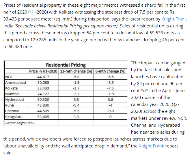 Residential pricing is impacted and sharp fall witnesses in first half of 2020