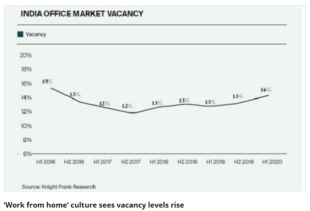 Inida office vacancy goes to high level of 14% after 4 years almost