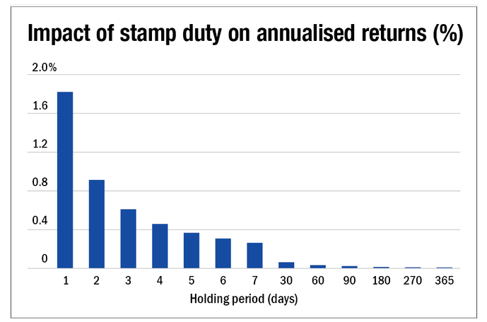 Stamp duty impact on long term basis is almost nothing