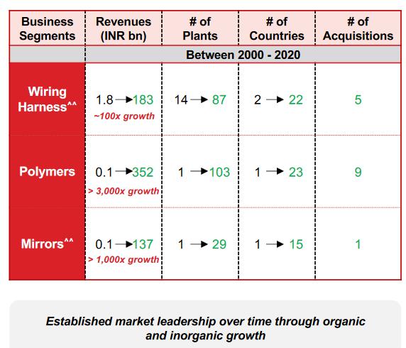 Motherson sumi : Organic growth and inorganic growth