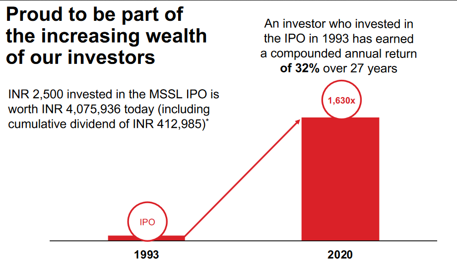 Investing and Wealth creation