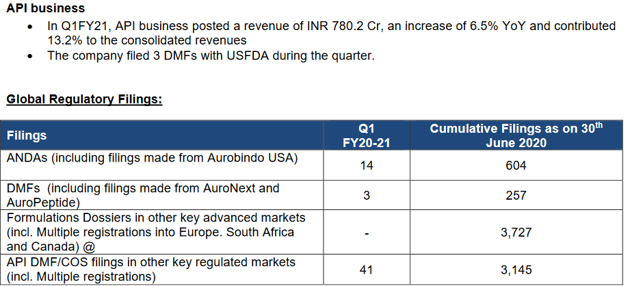 Aurobindo pharma : API and ANDA filings