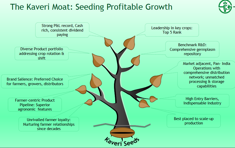 Kaveri seeds moat : diversified portfolio, high entry barriers