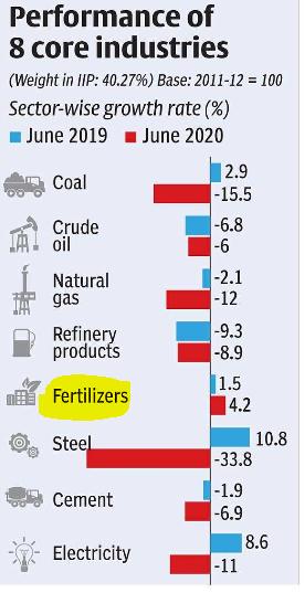 SKEWED GROWTH in fertilisers in 8 core industries