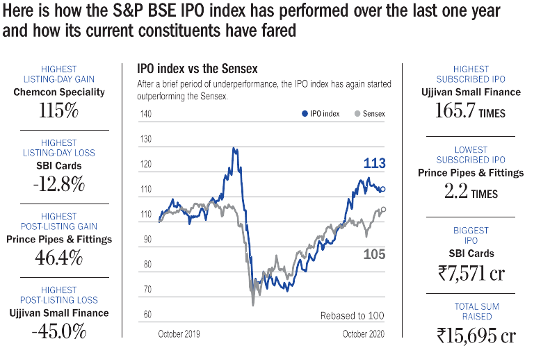 BSE IPO index vs IPO of last one year