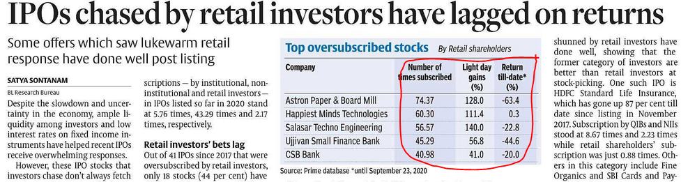 Chasing oversubscribed IPO on listing day may result in losses