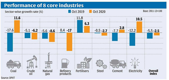 Performance of 8 core industries - Coal , electricity , fertilizers and cement showing growth