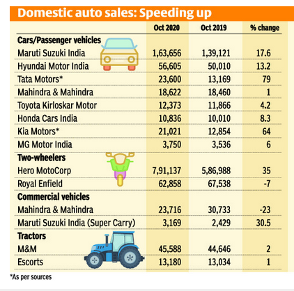 Domestic Auto Sales