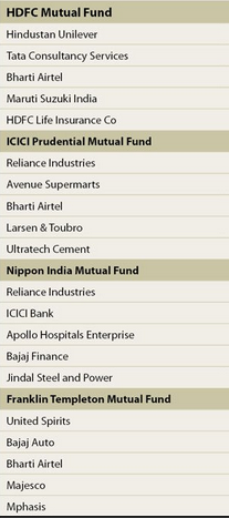 TOP STOCKS BOUGHT BY PROMINENT MF IN OCT2020