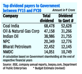 TOP DIVIDEND PLAYERS TO GOVT
