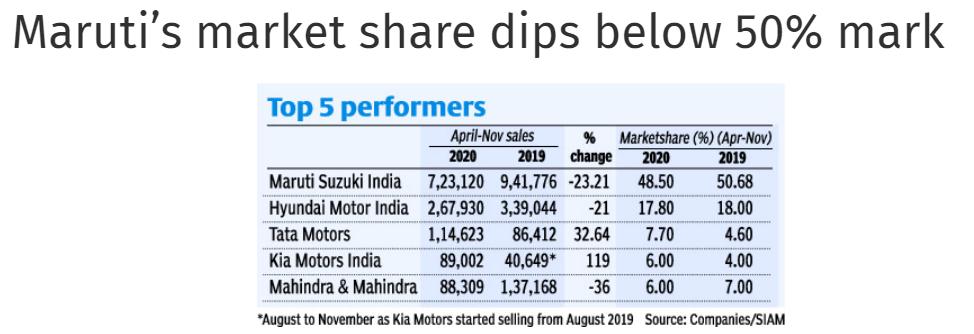 Maruti's Market share dropped below 50% mark