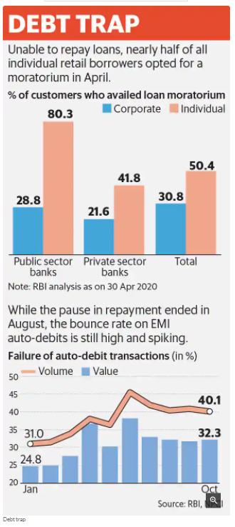 DEBT TRAP : GROWING! Loan moratorium and failure of auto debit transactions