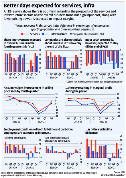 Better days expected for services and Infra