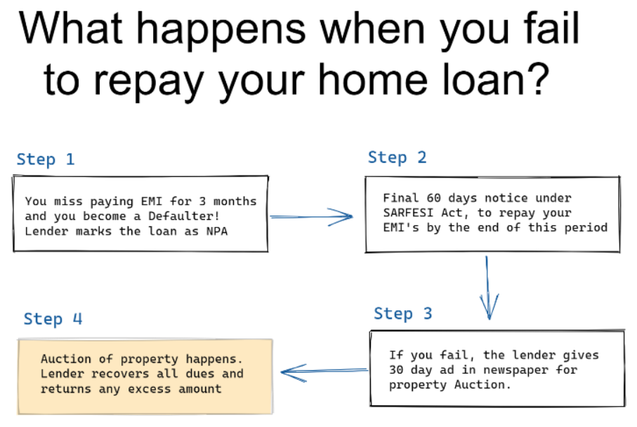 FAILED TO PAY HOME LOAN? NEXT WHAT