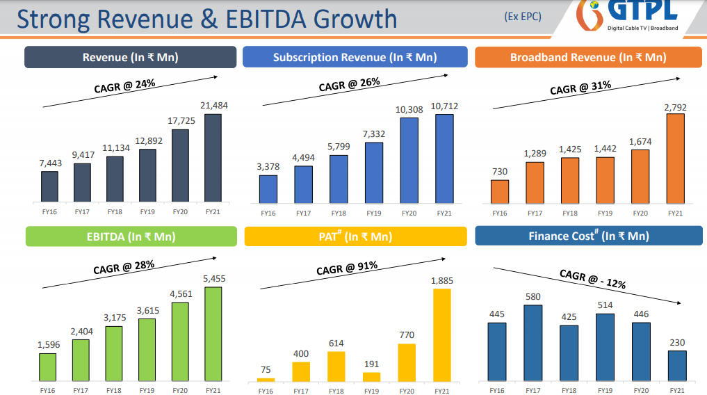 GTPL HATHWAY : SHOWING GOOD GROWTH