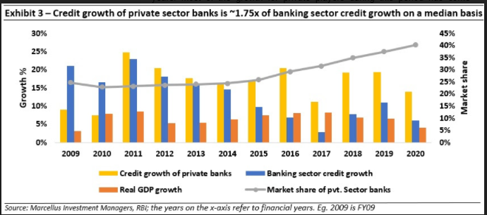 PRIVATE BANKS VS BANKING SECTOR