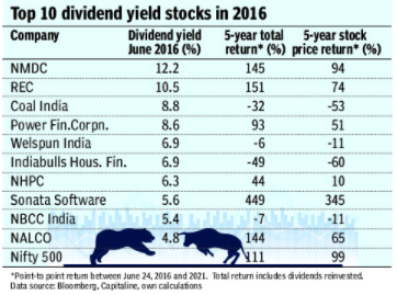 REALITY CHECK ON DIVIDENDS