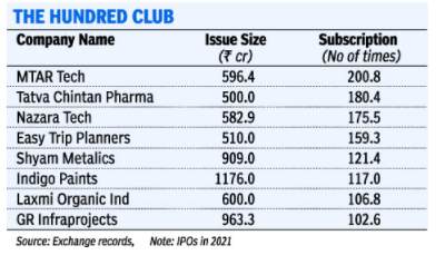 THE HUNDRED CLUB : IPO