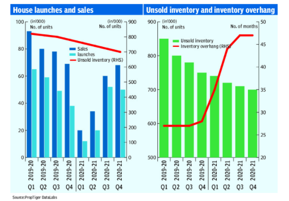REAL ESTATE INVENTORY : GREEN SHOOTS