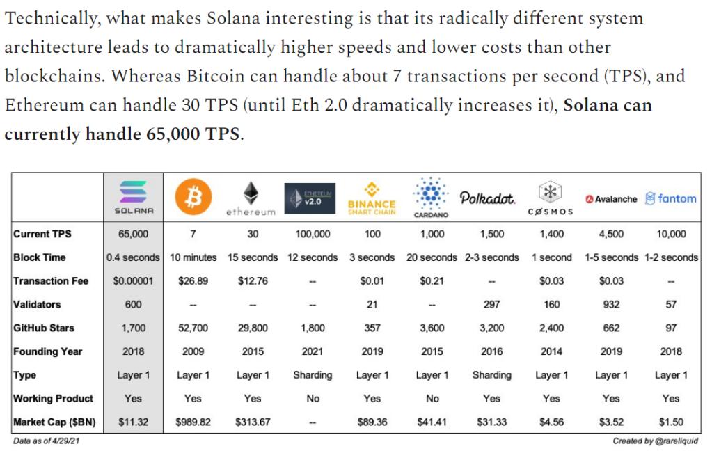 Solana Summer : BLOCKCHAIN at NASDAQ SPEED