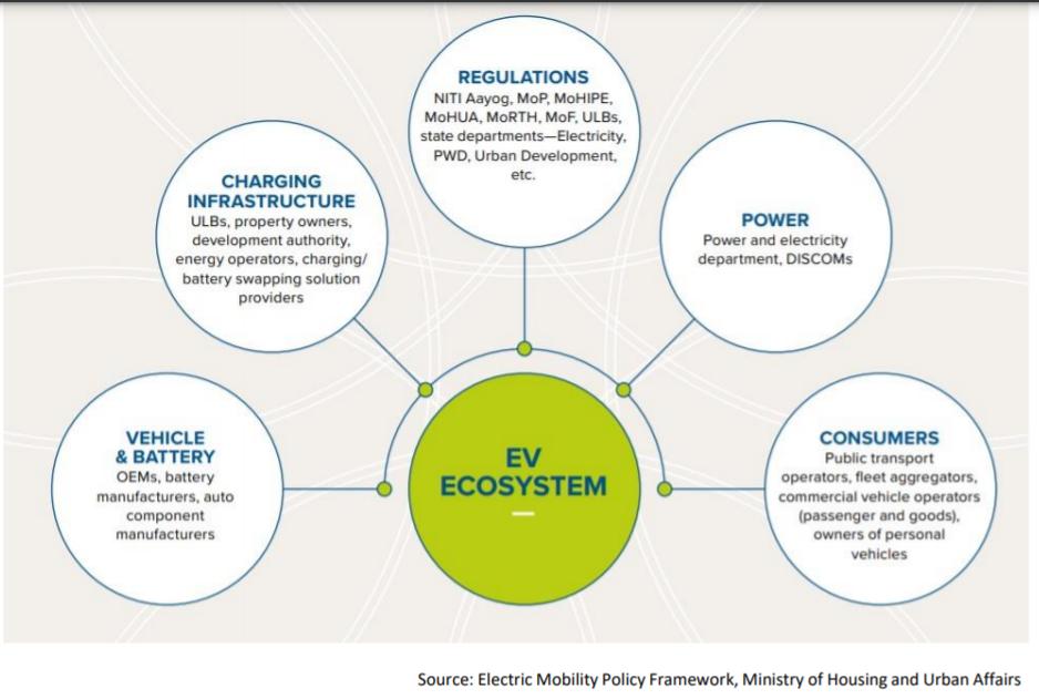 EV ecosystem