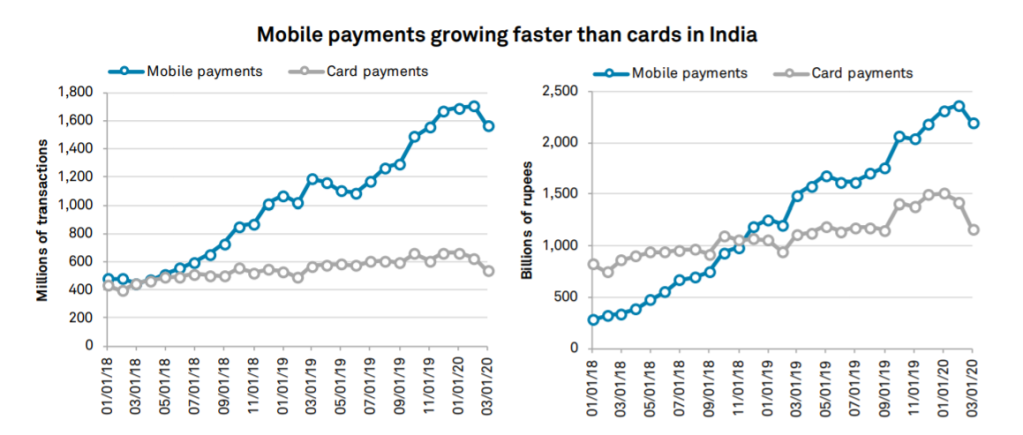 Mobile vs Card Payments